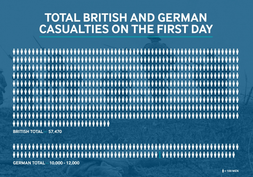 Total German and British casualties on the first day of the battle infographic