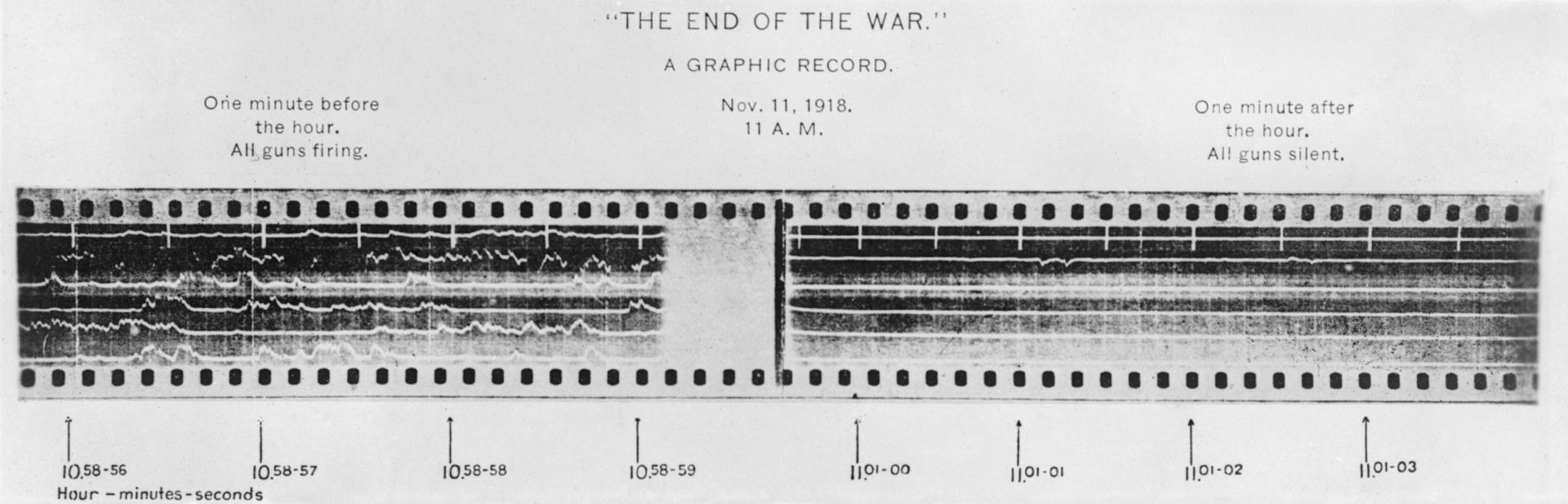 Photograph of the record by sound ranging of artillery activity on the American front near the River Moselle for one minute before and one minute after the Armistice at 11am on 11th November 1918