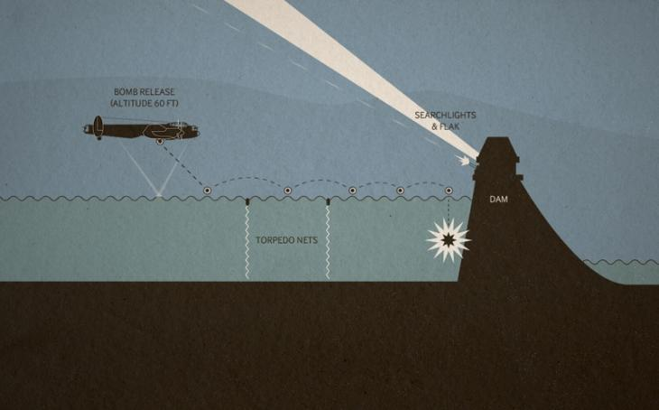Diagram depicting the Dambusters raid.